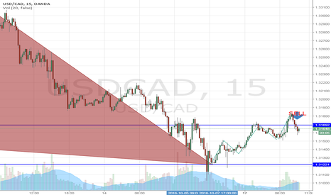 USDCAD: MY FIRST TIME GUYS, USDCAD, TELL ME HOW DOES IT LOOK