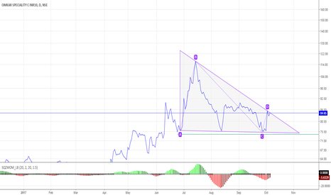 OMKARCHEM: Omkar Chemicals Triangle Formation
