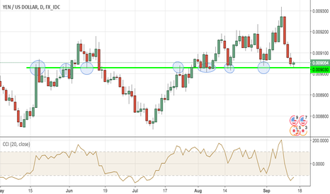 JPYUSD: JPYUSD is facing an important support level