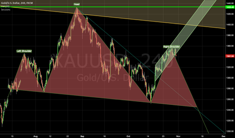 XAUUSD: Gold Right Shoulder and Break Out