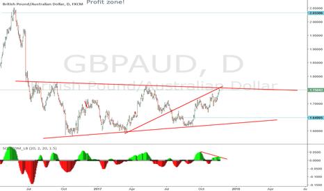 GBPAUD: sell