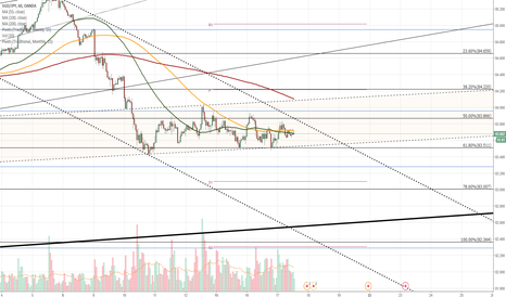 SGDJPY: SGD/JPY 1H Chart: Possible change in sentiment