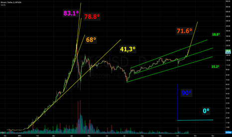 BTCUSD: Degrees of Crazyness Part I
