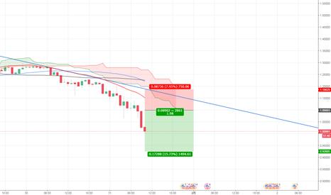 XRPUSD: XRPUSD下降トレンドですね!主要通貨が下がるとき他の通貨も下がるのだ