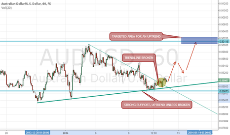 AUDUSD: AUDUSD UPTREND EXPECTED