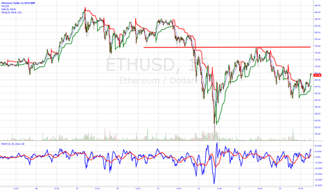 ETHUSD: Support and Resistance Levels Work in ALL Products