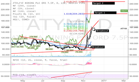 ATYM: ATYM - record high & geared to Copper Price