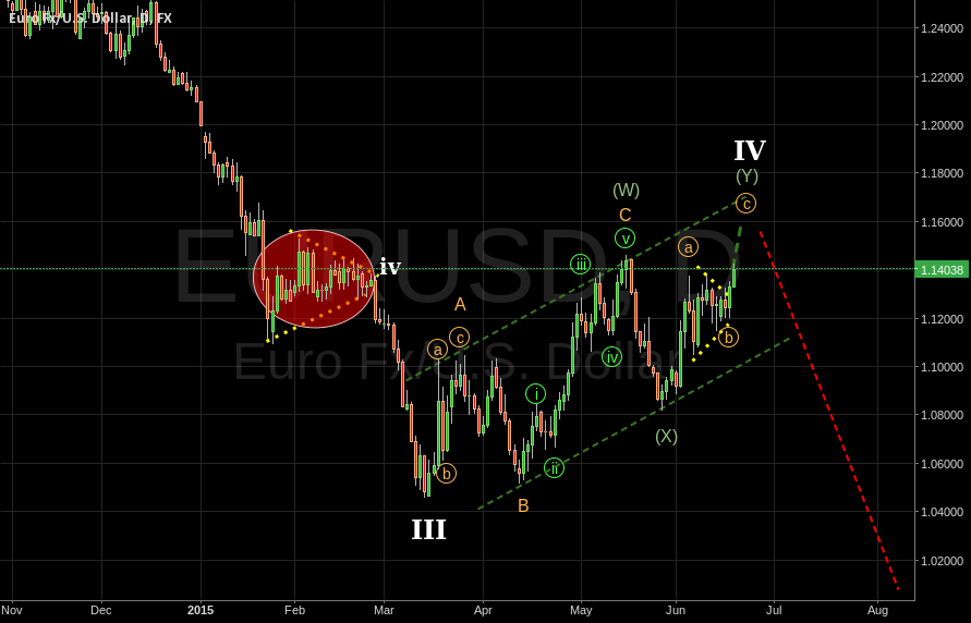 EURUSD EW analysys, WXY wave IV a convincing and valid count.