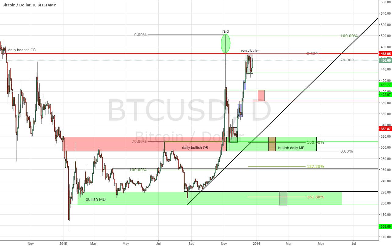Bitcoin HTF chart