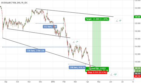 USDJPY: DOLLAR vs. YEN BUYS - LONG TERM HIGH REWARD