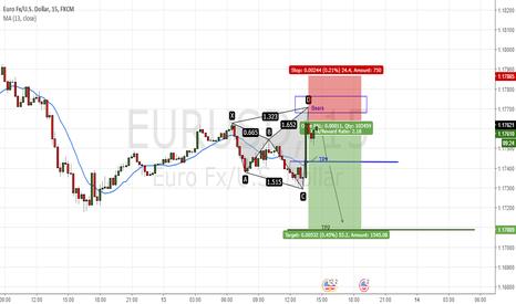 EURUSD: Shark pattern