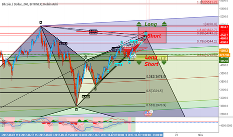 BTCUSD: The Hunt for Red October