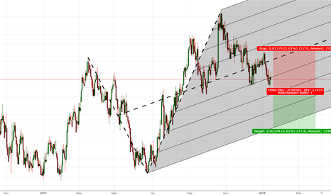 AUDNZD: A good shorting opportunity
