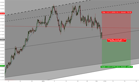 AUDJPY: Already Short AUDJPY? Here is another opportunity for adding