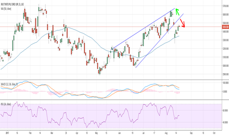 RIO: Rio Tinto - Up or Down ?