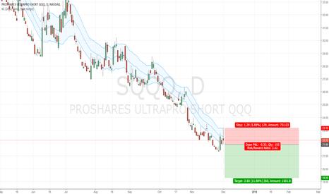 Sqqq Stock Price