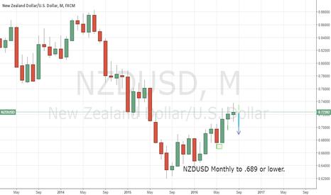 NZDUSD: NZDUSD short from .72700 to .69800