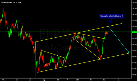 EURJPY: EURJPY SELL Setup Developing !!!