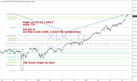 XLK: short!! XLK it was rejected on 2.618 fib projection on the cent!