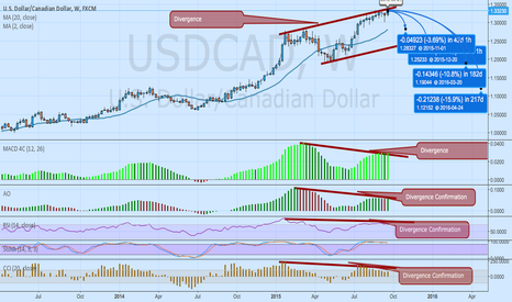 USDCAD: USDCAD Divergence Confirmations. Long term Trading Strategy.
