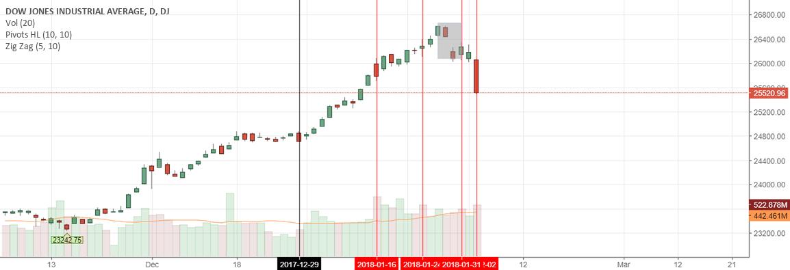 Market Reversing, We Are Headed For 4-6 Month Bear Market