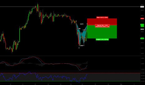 USOIL: SHORTING CRUDE AT MARKET LOOKS LIKE GREAT AREA TO GET INVOLVED