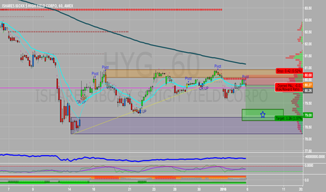 HYG:  High Yield in Trouble... Again