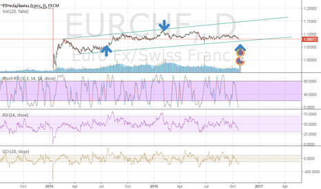 EURCHF: time to buy watch 4h and long