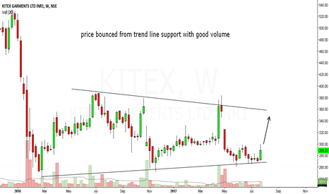KITEX: kitex garments looks bullish in short to medium term