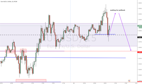 EURUSD: possible short nice structure