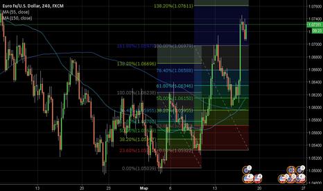 EURUSD: Dollar