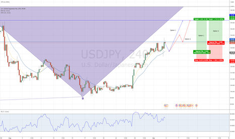 USDJPY: USDJPY Long - Structure Trade