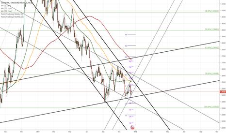 USDSGD: USD/SGD 1D Chart: Long term crossroads
