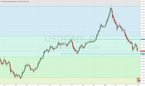 USDCAD: usdcad price action wait for the price to reach support then buy