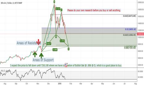 BTCUSD: Bat Pattern waiting for completion signals the bearish bitcoin