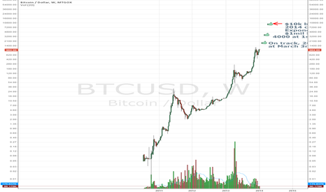 BTCUSD: Tracking Super Exponential Growth