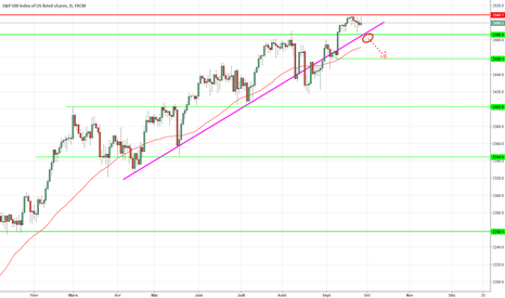 SPX500: Attention aux 2486 pts !