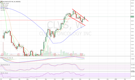 CLVS: Looks pretty bullish