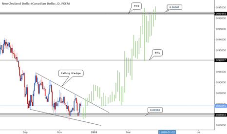 NZDCAD: NZDCAD - Prepare for big buys. (Long Term)