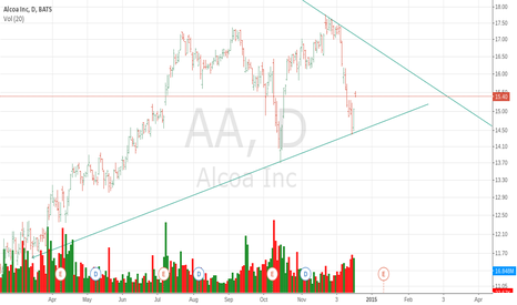 AA: Alcoa is due for a 15% increase