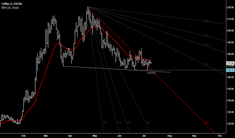 KCU2014: Coffee - watch that support