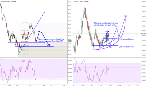 DXY: DXY AND GOLD are going the opposite way