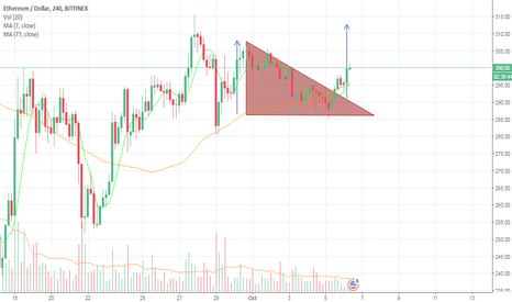 ETHUSD: Ethereum descending triangle formed and breakout occurring