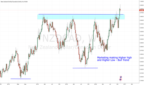 NZDCAD: NZDCAD Weekly Analysis