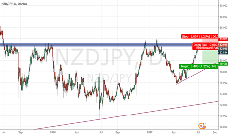 NZDJPY: NZD JPY Short for 3 R/R