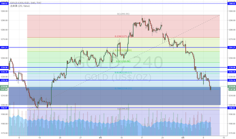GOLD: NY金 上昇78.6%で反発か