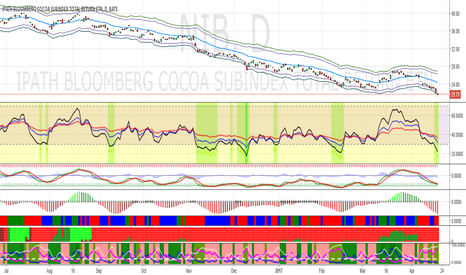 NIB: NIB is reaching its bottom and will have bounce soon.