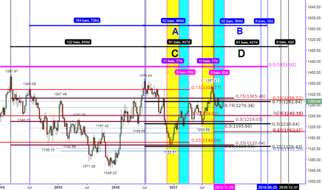 XAUUSD: COULD THE BULLS MAKE IT PASS THE THIRD INTERSECTION...?