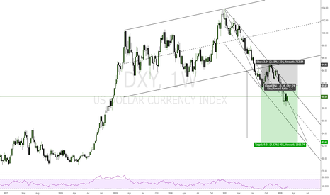 DXY: shot usd