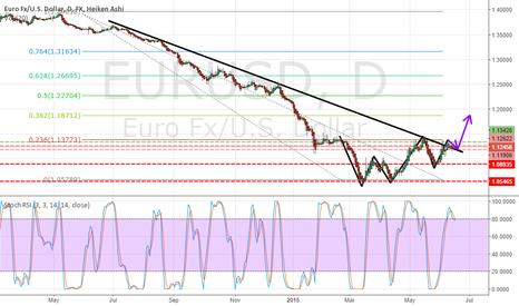 EURUSD: EURUSD GOING UP